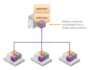 Thales High Availability Hardware Security Module